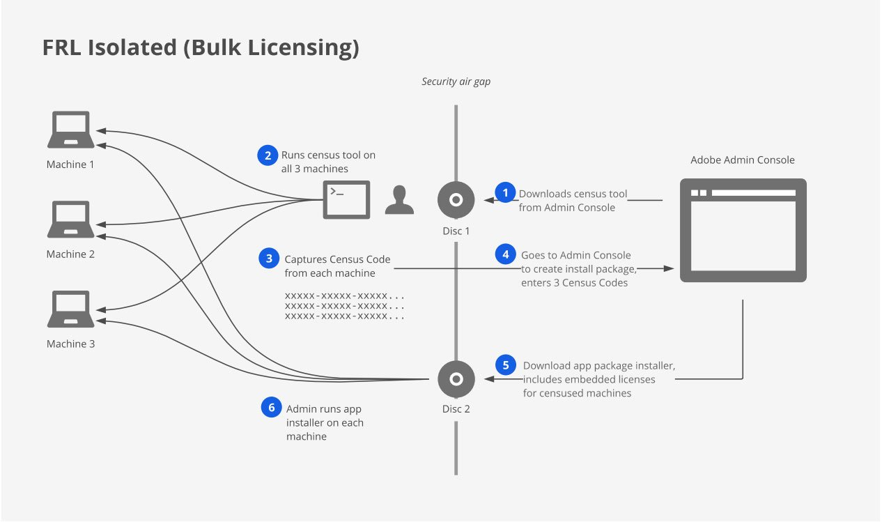 Adobe FRL Isolated Bulk Licensing workflow schematic