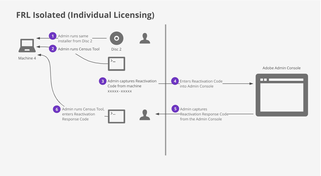 Adobe FRL Isolated Individual Licensing workflow schematic