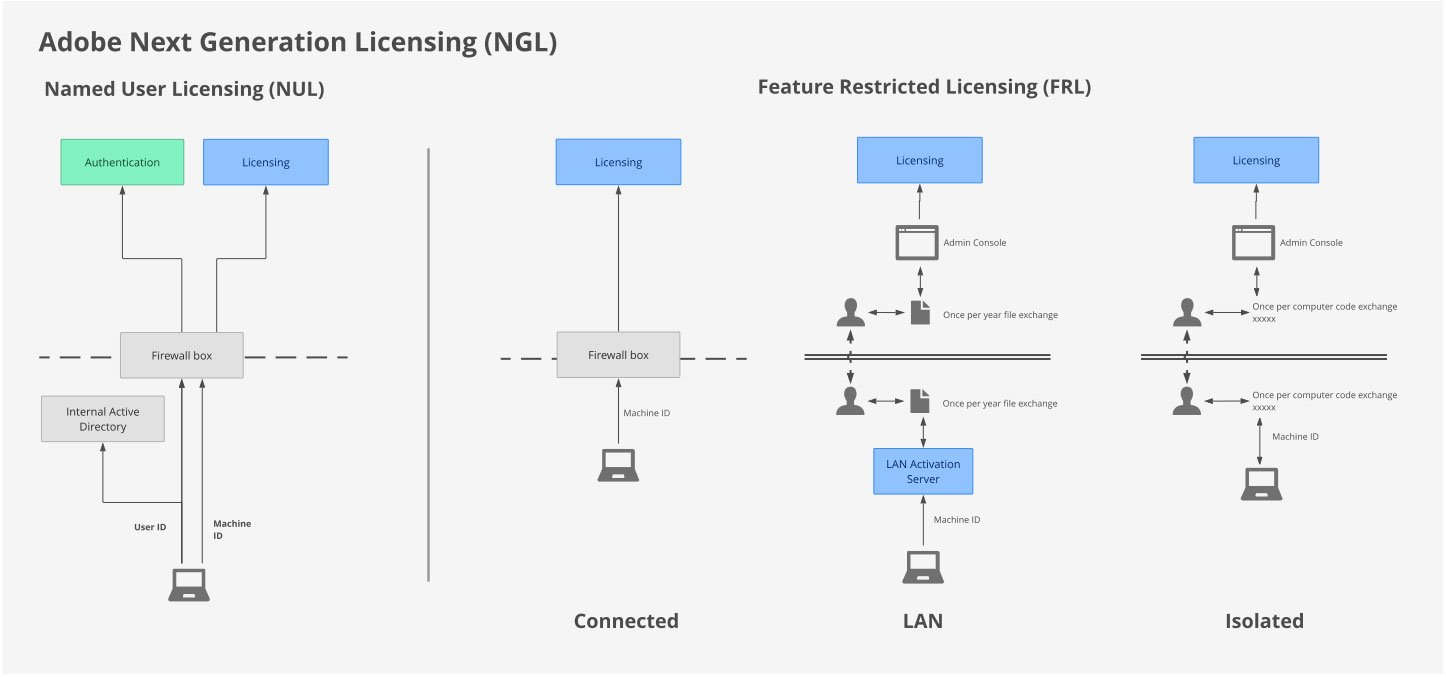Adobe Next Generation Licensing mechanisms overview