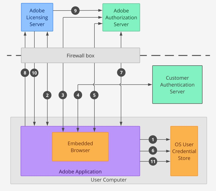 Adobe Named User Licensing workflow schematic