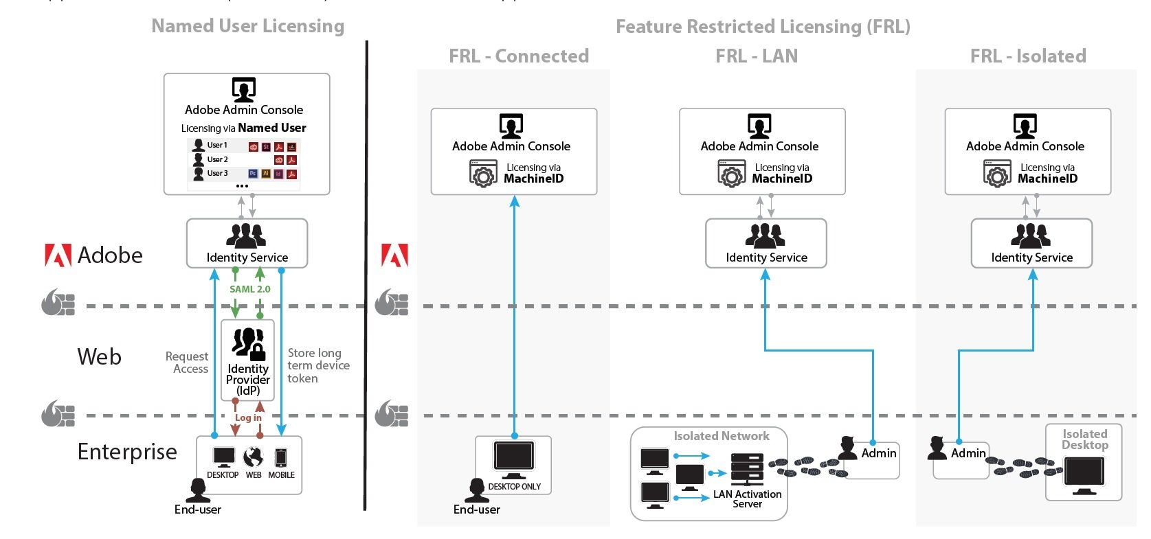 adobe feature restricted licensing schematic